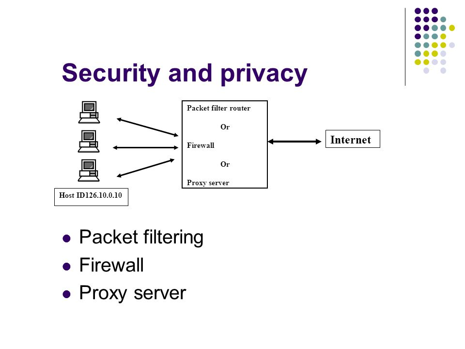 Security and privacy Packet filtering Firewall Proxy server Packet filter router Or Firewall Or Proxy server Internet Host ID126.10.0.10