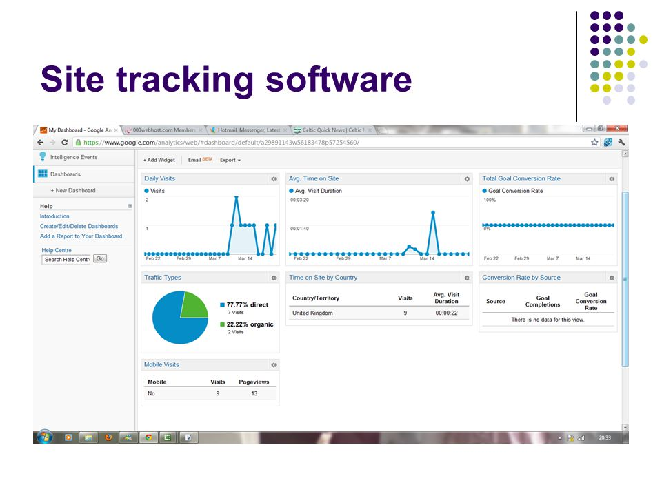 Site tracking software