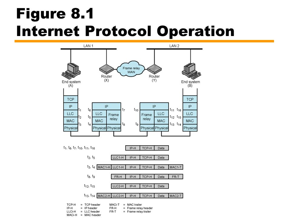 ICMP Internet Control Message Protocol RFC 792 (get it and study it) Transfer of (control) messages from routers and hosts to hosts Feedback about problems e.g.