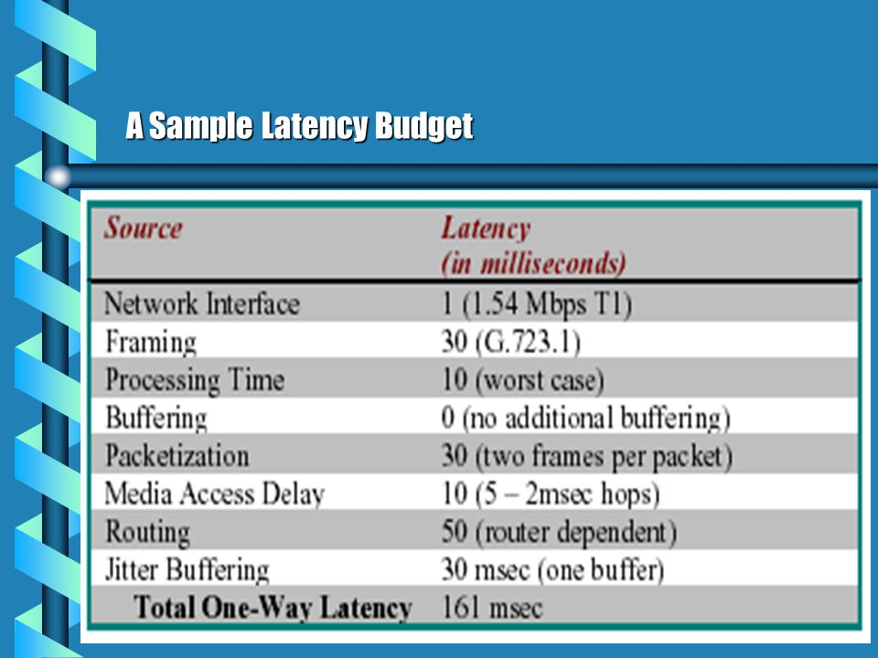 A Sample Latency Budget