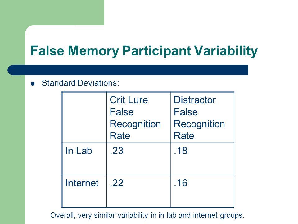 False Memory Participant Variability Standard Deviations: Crit Lure False Recognition Rate Distractor False Recognition Rate In Lab.23.18 Internet.22.