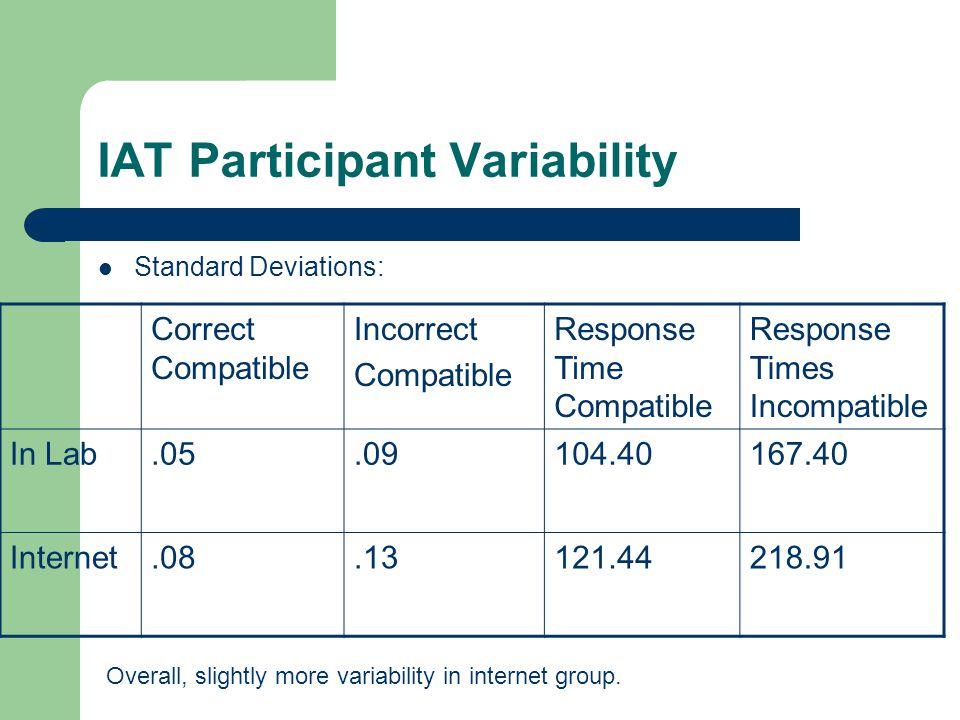 IAT Participant Variability Standard Deviations: Correct Compatible Incorrect Compatible Response Time Compatible Response Times Incompatible In Lab.0