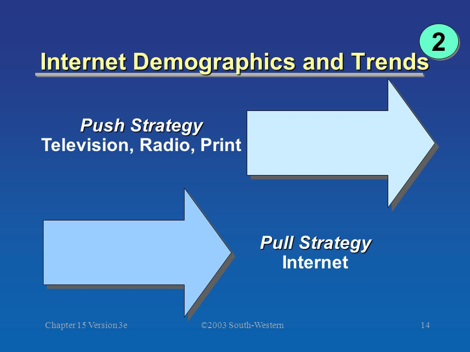 ©2003 South-Western Chapter 15 Version 3e14 2 2 Internet Demographics and Trends Push Strategy Television, Radio, Print Pull Strategy Internet