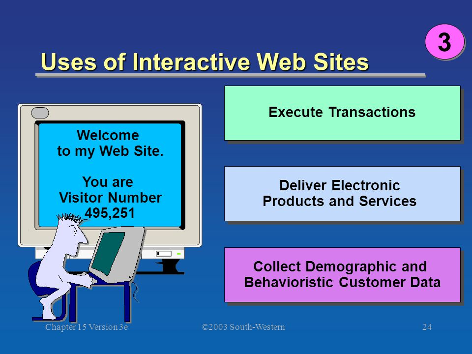 ©2003 South-Western Chapter 15 Version 3e24 Uses of Interactive Web Sites 3 3 Execute Transactions Deliver Electronic Products and Services Collect Demographic and Behavioristic Customer Data Welcome to my Web Site.