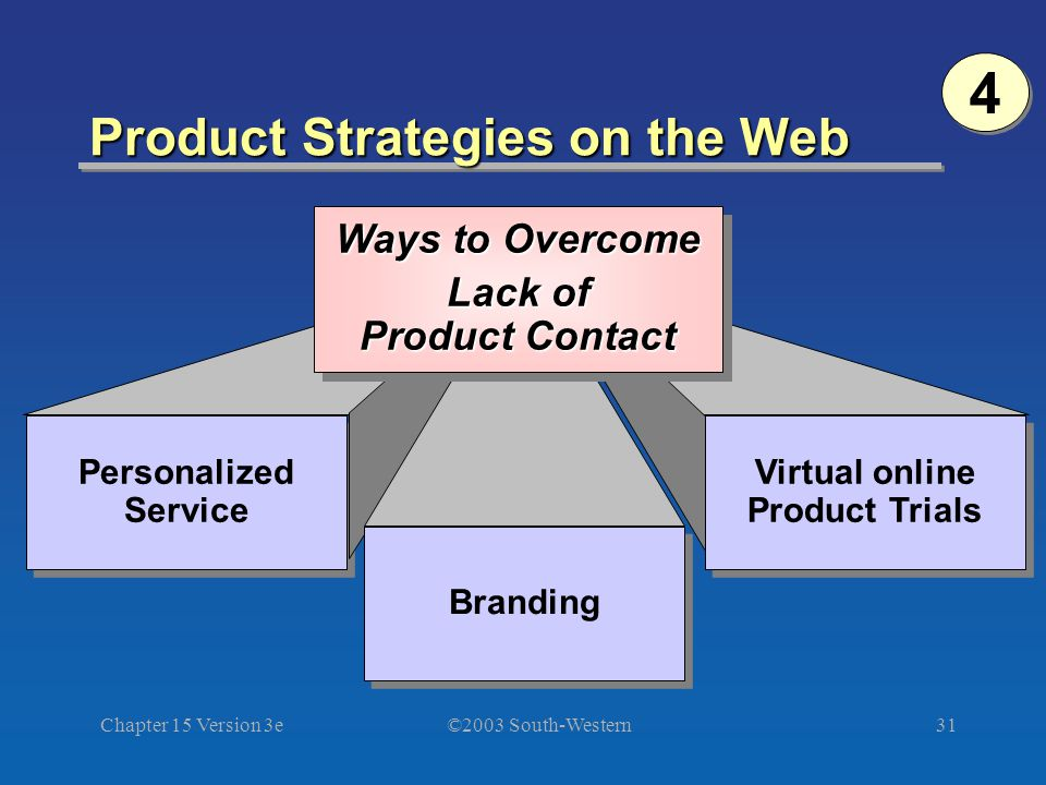 ©2003 South-Western Chapter 15 Version 3e31 Product Strategies on the Web Personalized Service Branding Virtual online Product Trials Ways to Overcome Lack of Product Contact Ways to Overcome Lack of Product Contact 4 4