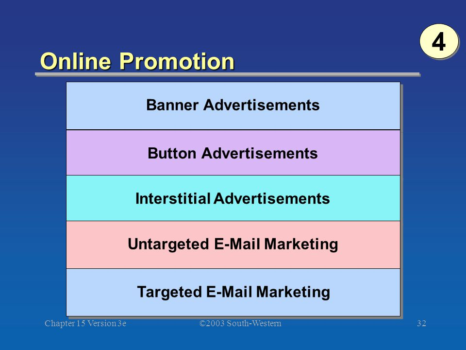 ©2003 South-Western Chapter 15 Version 3e32 Online Promotion 4 4 Banner Advertisements Button Advertisements Interstitial Advertisements Untargeted E-Mail Marketing Targeted E-Mail Marketing