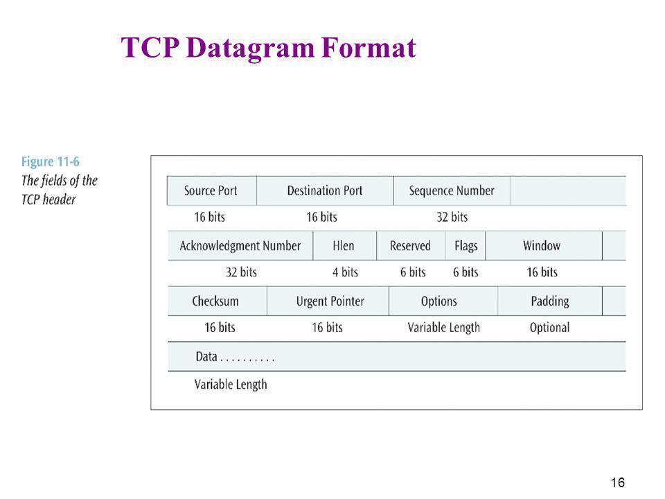 16 TCP Datagram Format
