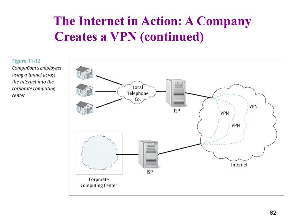 62 The Internet in Action: A Company Creates a VPN (continued)