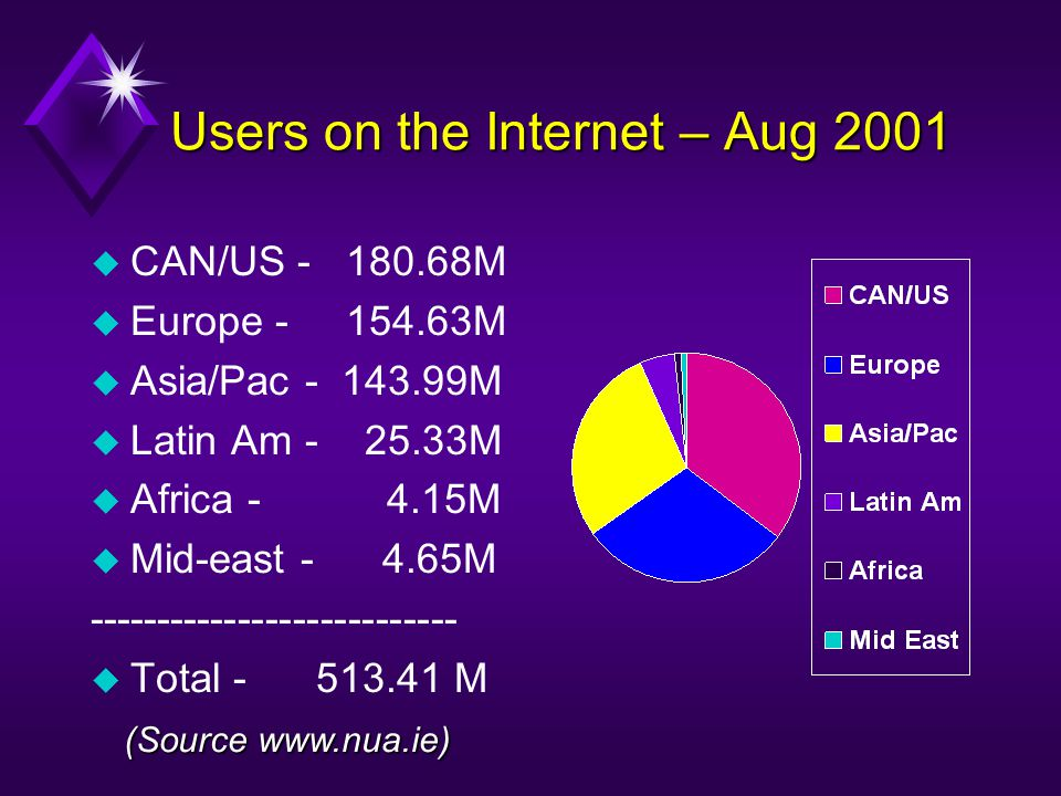 Users on the Internet – Aug 2001 u CAN/US - 180.68M u Europe - 154.63M u Asia/Pac - 143.99M u Latin Am - 25.33M u Africa - 4.15M u Mid-east - 4.65M --
