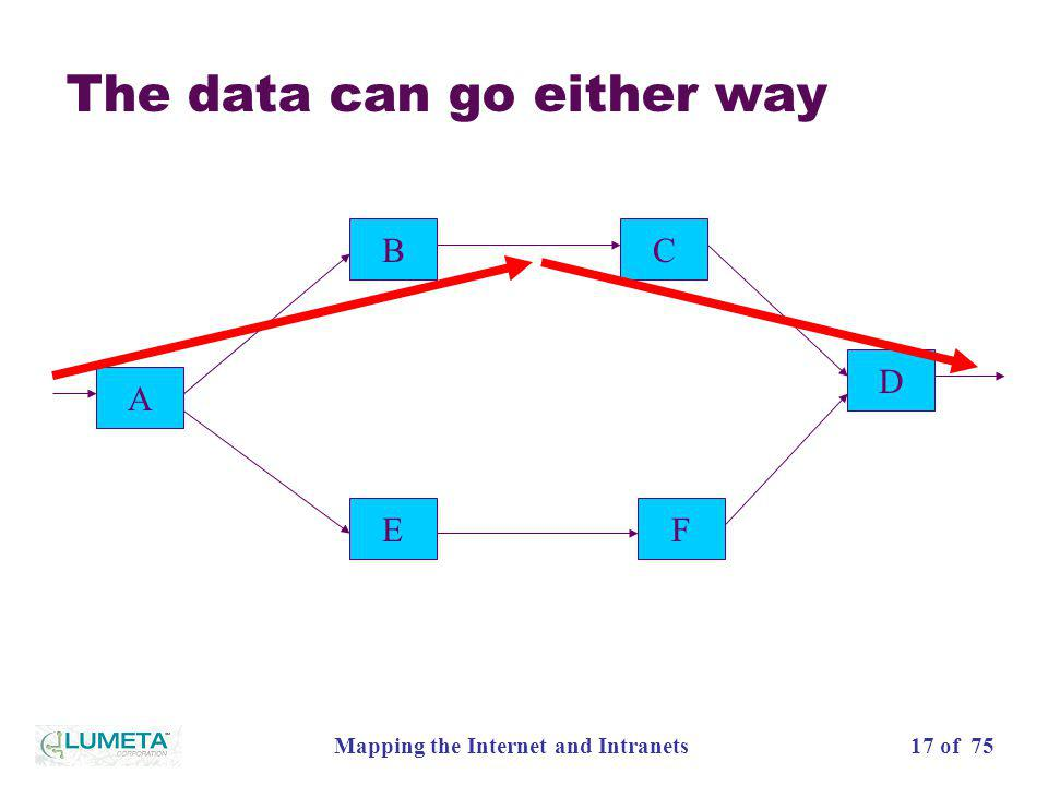 17 of 75Mapping the Internet and Intranets The data can go either way A EF D BC
