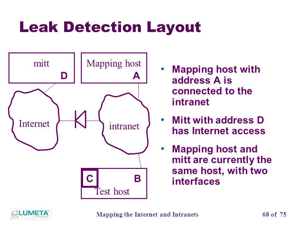 68 of 75Mapping the Internet and Intranets Leak Detection Layout Internet intranet Mapping host A Test host B mitt D C Mapping host with address A is