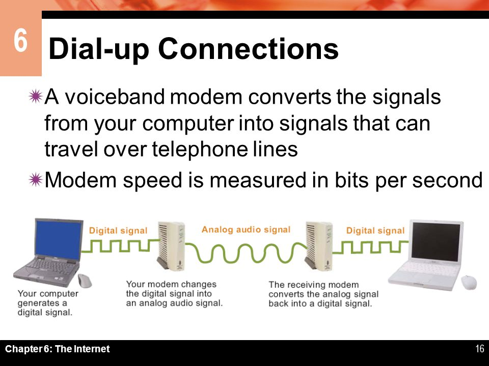 6 Chapter 6: The Internet16 Dial-up Connections A voiceband modem converts the signals from your computer into signals that can travel over telephone