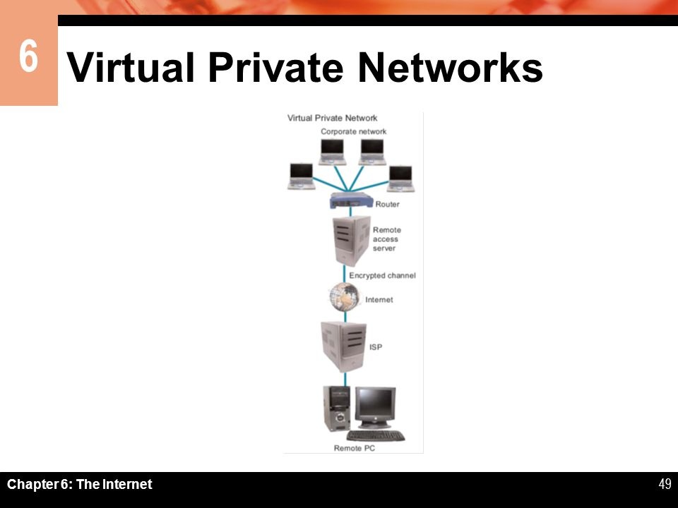 6 Chapter 6: The Internet49 Virtual Private Networks