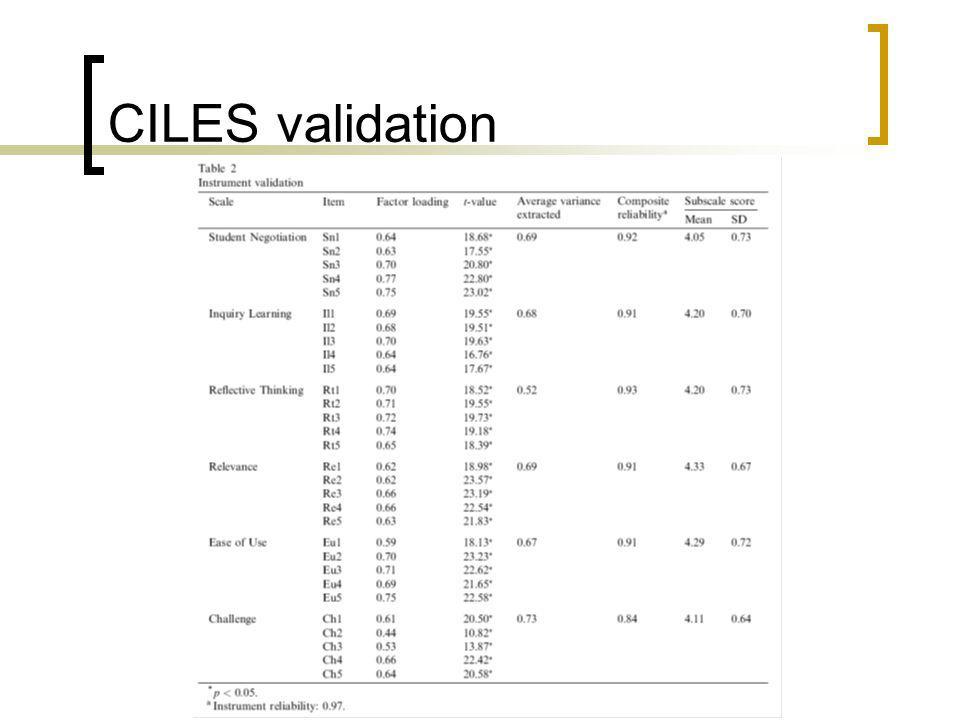 CILES validation