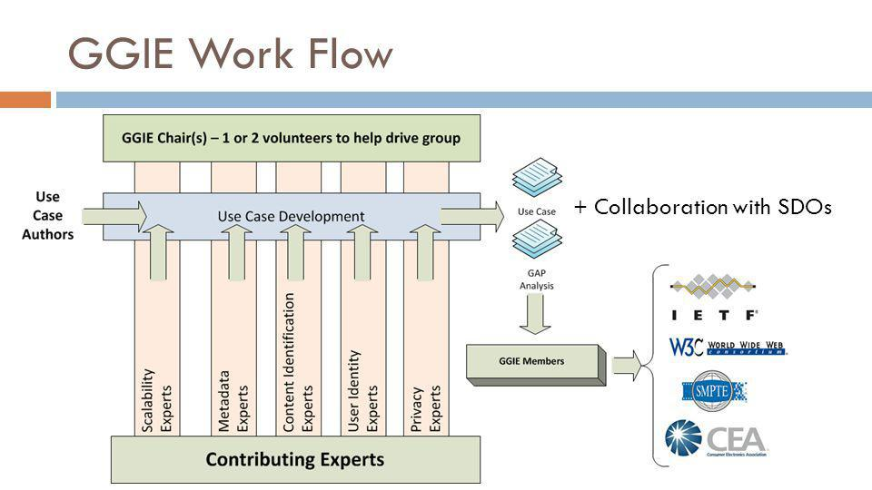 GGIE Work Flow + Collaboration with SDOs