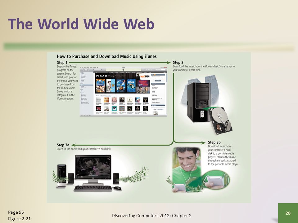 The World Wide Web Discovering Computers 2012: Chapter 2 28 Page 95 Figure 2-21