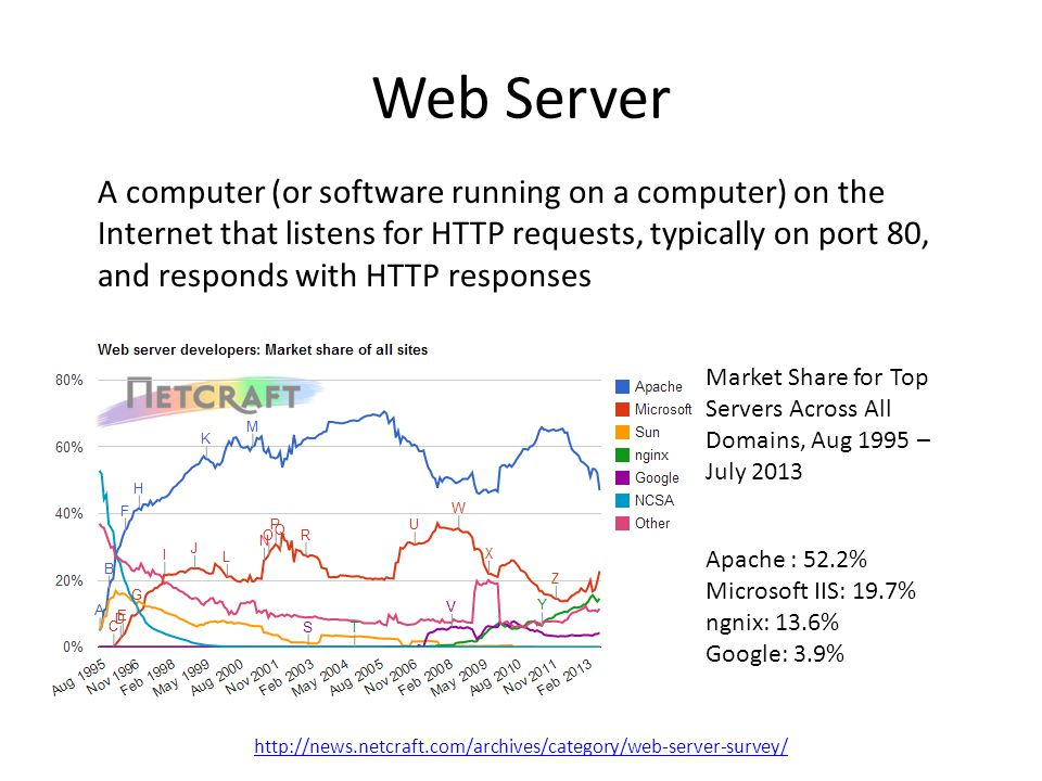 Web Server A computer (or software running on a computer) on the Internet that listens for HTTP requests, typically on port 80, and responds with HTTP responses Apache : 52.2% Microsoft IIS: 19.7% ngnix: 13.6% Google: 3.9% Market Share for Top Servers Across All Domains, Aug 1995 – July 2013 http://news.netcraft.com/archives/category/web-server-survey/