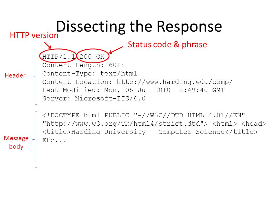 Dissecting the Response HTTP/1.1 200 OK Content-Length: 6018 Content-Type: text/html Content-Location: http://www.harding.edu/comp/ Last-Modified: Mon, 05 Jul 2010 18:49:40 GMT Server: Microsoft-IIS/6.0 Harding University - Computer Science Etc...