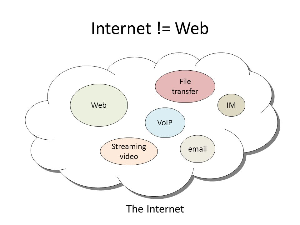 Web VoIP email IM Streaming video Internet != Web The Internet File transfer