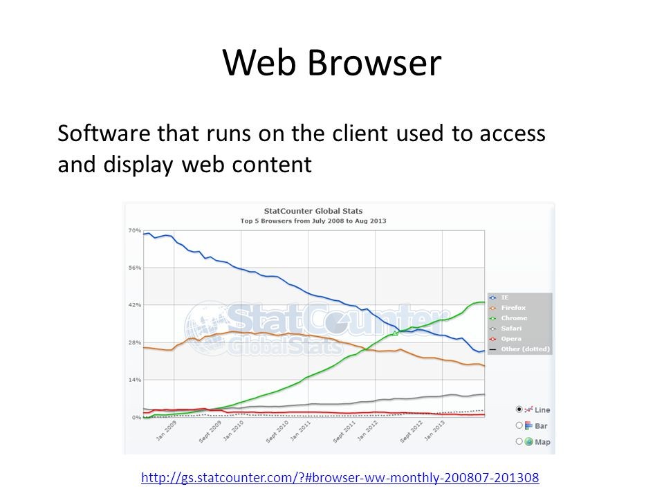 http://gs.statcounter.com/ #browser-ww-monthly-200807-201308 Web Browser Software that runs on the client used to access and display web content