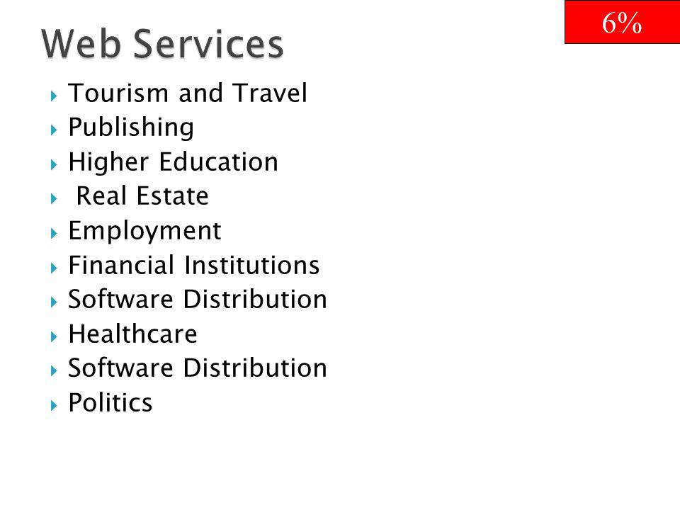 Tourism and Travel Publishing Higher Education Real Estate Employment Financial Institutions Software Distribution Healthcare Software Distribution Politics 6%