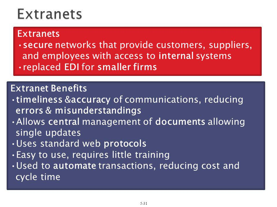 5-31 Extranets secure networks that provide customers, suppliers, and employees with access to internal systems replaced EDI for smaller firms Extrane