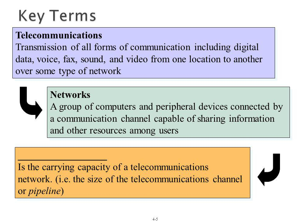 4-5 Telecommunications Transmission of all forms of communication including digital data, voice, fax, sound, and video from one location to another ov