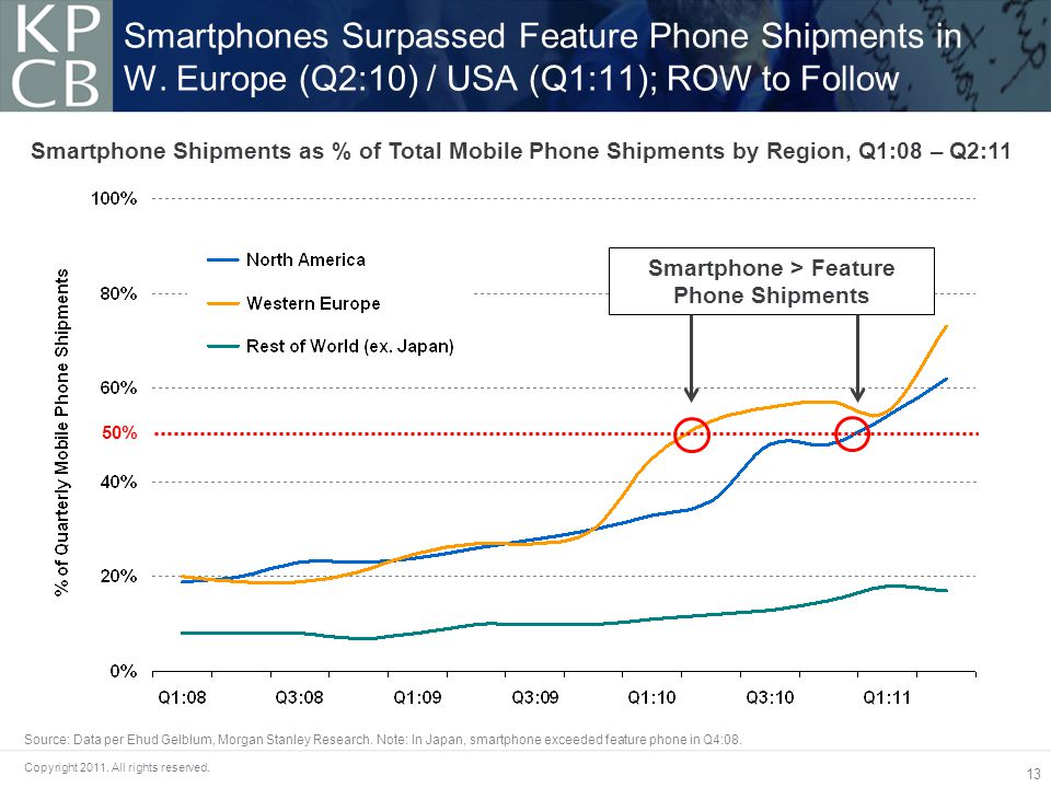 13 Copyright 2011.All rights reserved. Smartphones Surpassed Feature Phone Shipments in W.