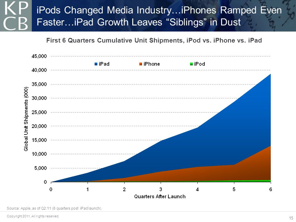 15 Copyright 2011.All rights reserved. First 6 Quarters Cumulative Unit Shipments, iPod vs.