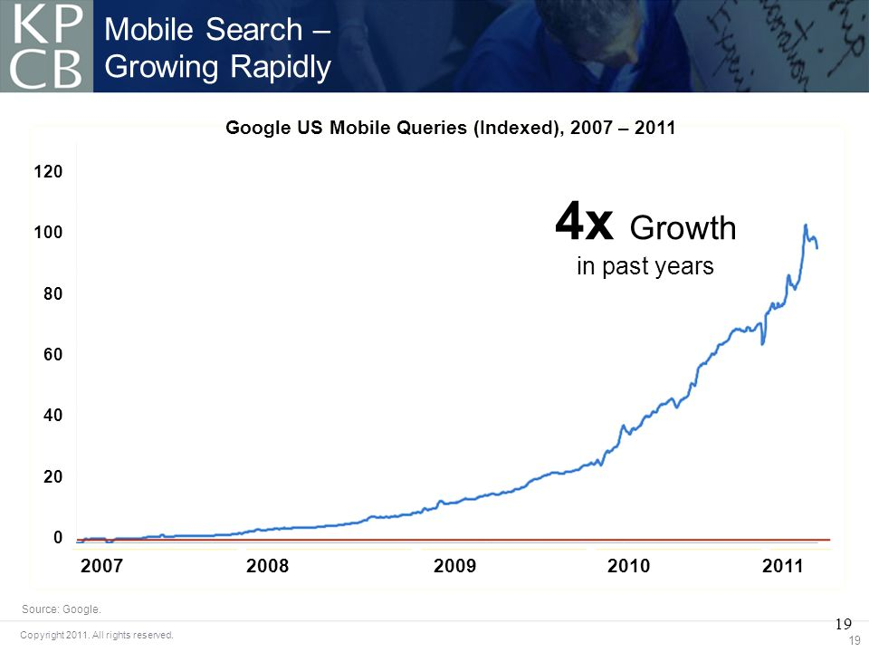 19 Copyright 2011. All rights reserved. Mobile Search – Growing Rapidly 19 Google US Mobile Queries (Indexed), 2007 – 2011 120 100 80 60 40 20 0 20072