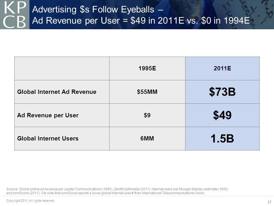 37 Copyright 2011. All rights reserved. Advertising $s Follow Eyeballs – Ad Revenue per User = $49 in 2011E vs. $0 in 1994E 1995E2011E Global Internet