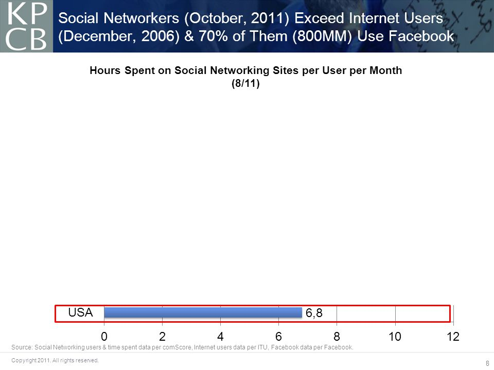 8 Copyright 2011. All rights reserved. Social Networkers (October, 2011) Exceed Internet Users (December, 2006) & 70% of Them (800MM) Use Facebook Sou