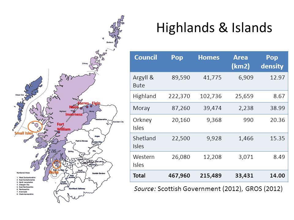 Highlands & Islands CouncilPopHomesArea (km2) Pop density Argyll & Bute 89,59041,7756,90912.97 Highland222,370102,73625,6598.67 Moray87,26039,4742,23838.99 Orkney Isles 20,1609,36899020.36 Shetland Isles 22,5009,9281,46615.35 Western Isles 26,08012,2083,0718.49 Total467,960215,48933,43114.00 Source: Scottish Government (2012), GROS (2012)