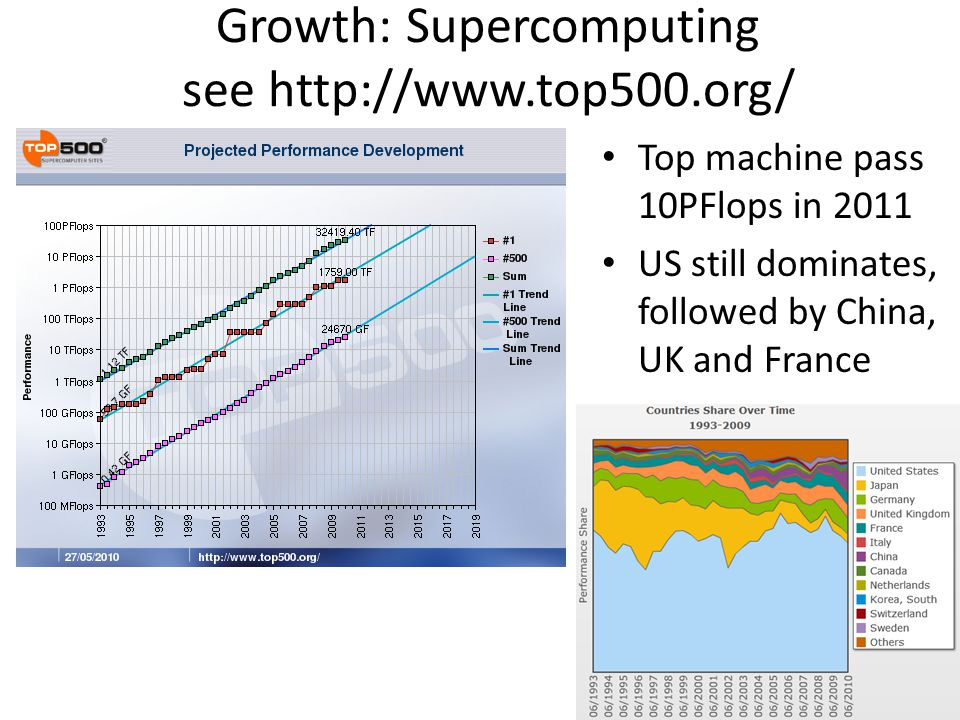 Growth: Supercomputing see http://www.top500.org/ Top machine pass 10PFlops in 2011 US still dominates, followed by China, UK and France