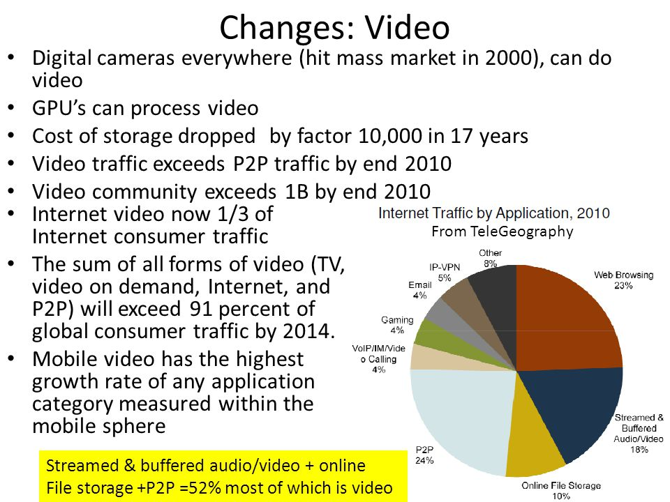 Changes: Video Digital cameras everywhere (hit mass market in 2000), can do video GPUs can process video Cost of storage dropped by factor 10,000 in 1