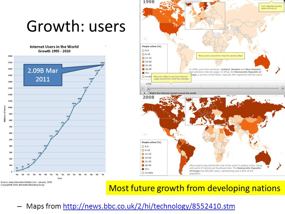 Growth: users – Maps from http://news.bbc.co.uk/2/hi/technology/8552410.stmhttp://news.bbc.co.uk/2/hi/technology/8552410.stm Most future growth from d