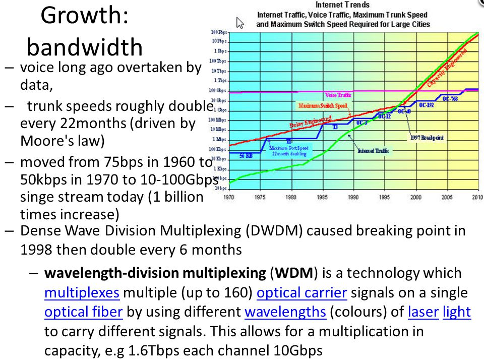 Growth: bandwidth – Dense Wave Division Multiplexing (DWDM) caused breaking point in 1998 then double every 6 months – wavelength-division multiplexin