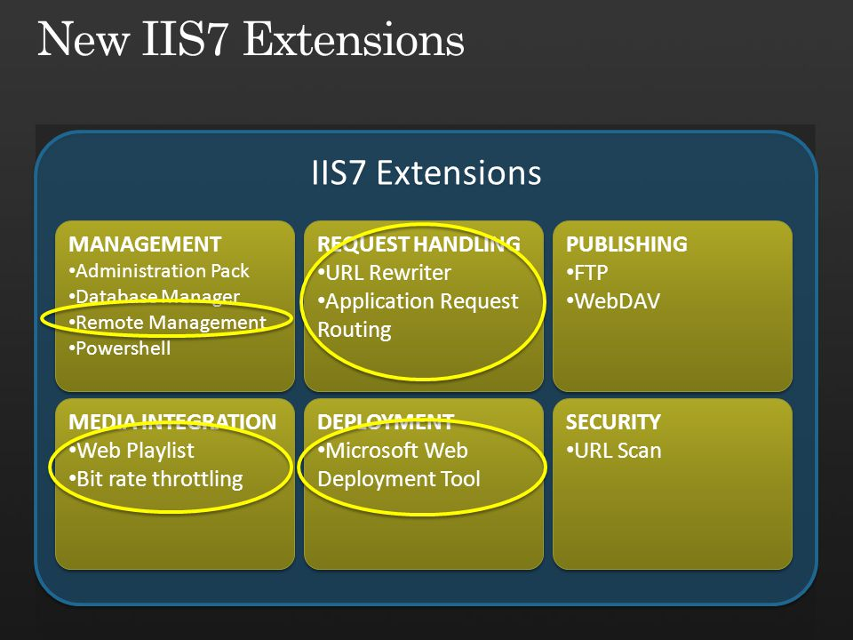 IIS7 Extensions MEDIA INTEGRATION Web Playlist Bit rate throttling MEDIA INTEGRATION Web Playlist Bit rate throttling DEPLOYMENT Microsoft Web Deployment Tool DEPLOYMENT Microsoft Web Deployment Tool SECURITY URL Scan SECURITY URL Scan REQUEST HANDLING URL Rewriter Application Request Routing REQUEST HANDLING URL Rewriter Application Request Routing MANAGEMENT Administration Pack Database Manager Remote Management Powershell MANAGEMENT Administration Pack Database Manager Remote Management Powershell PUBLISHING FTP WebDAV PUBLISHING FTP WebDAV