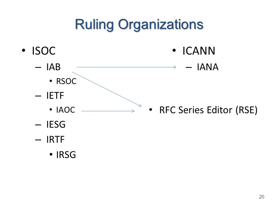 20 ISOC – IAB RSOC – IETF IAOC – IESG – IRTF IRSG Ruling Organizations ICANN – IANA RFC Series Editor (RSE)