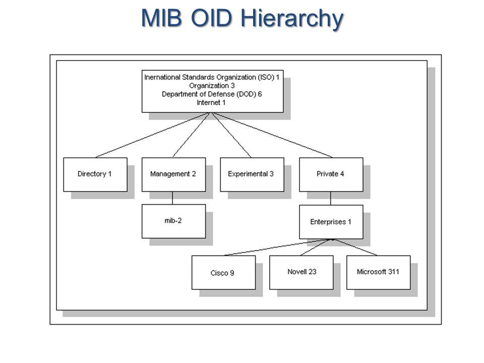 MIB OID Hierarchy