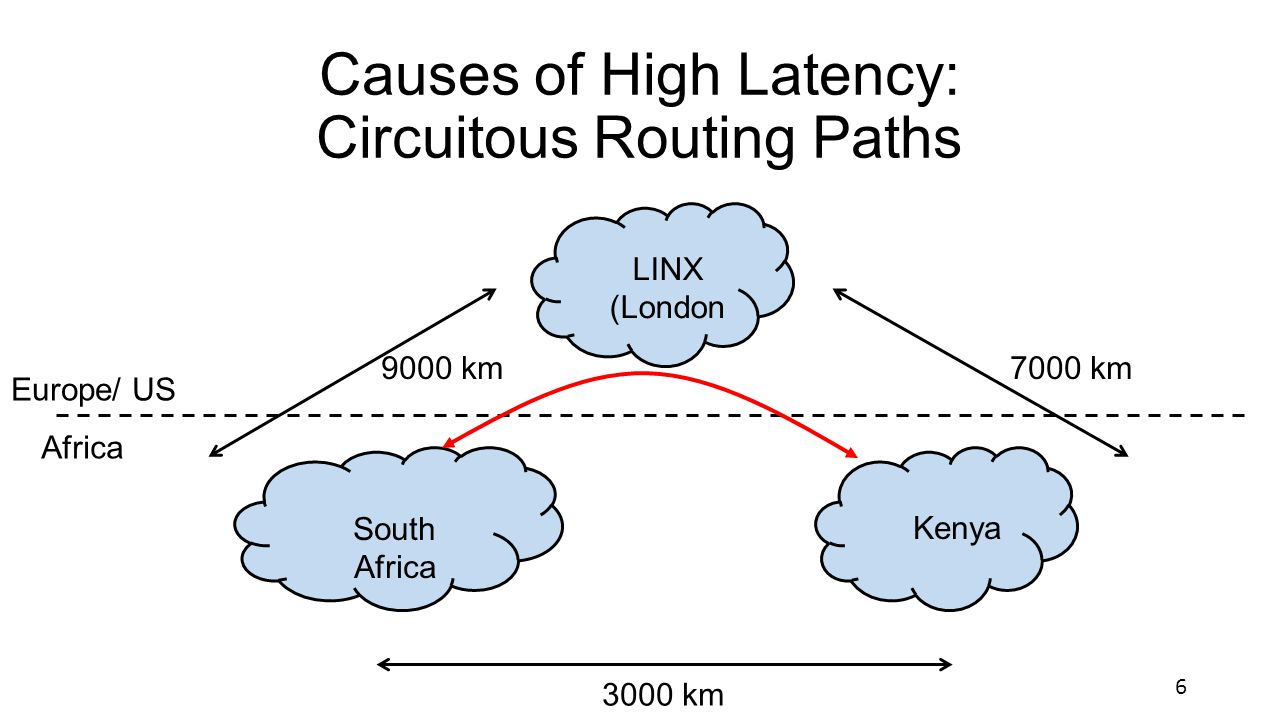 Causes of High Latency: Circuitous Routing Paths Europe/ US Africa South Africa LINX (London Kenya 9000 km 3000 km 7000 km 6