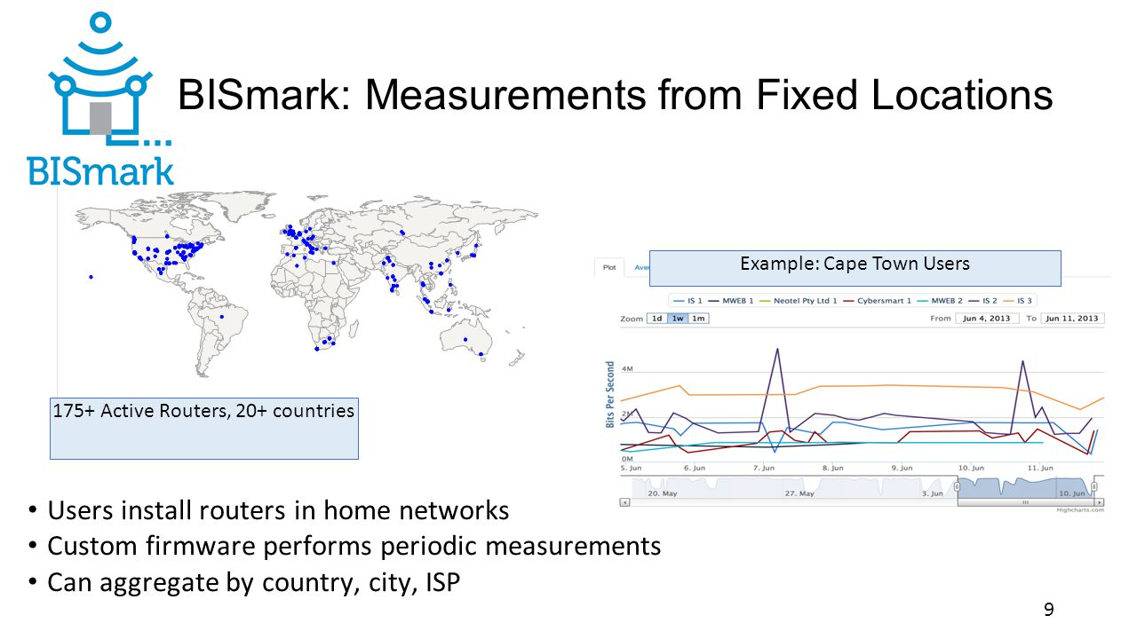 BISmark Deployment in South Africa Periodic latency and throughput measurements Traceroutes to explain the cause of path performance Router-based deployment 17 home networks, 7 ISPs, all 9 provinces 10