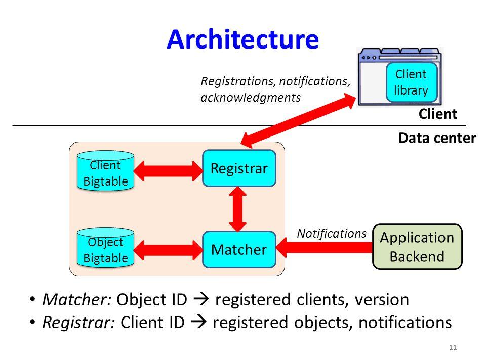 Architecture Client Bigtable Client Bigtable Matcher: Object ID registered clients, version Registrar: Client ID registered objects, notifications Cli