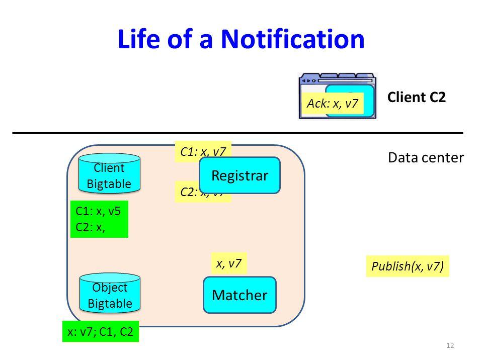 C1: x, v7 C2: x, v7 C1: x, v5 C2: x, x: v5; C1, C2 x: v7; C1, C2 x Life of a Notification Client Bigtable Client Bigtable C1: x, v7 C2: x, v7 Notify: