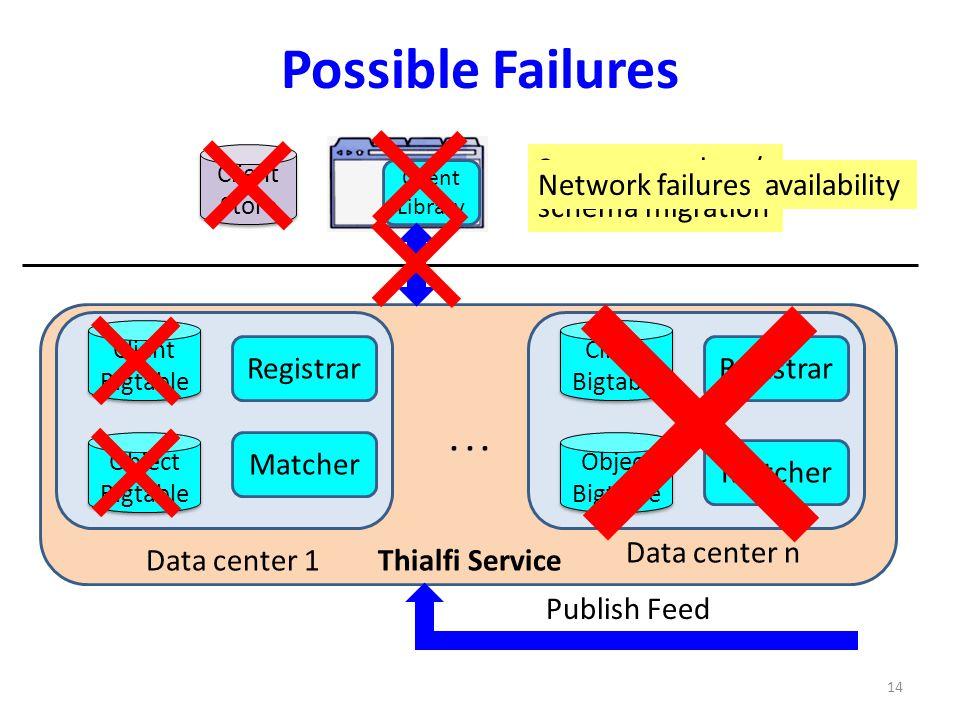 Data center loss Server state loss/ schema migration Partial storage unavailability Possible Failures Client Library Client Bigtable Client Bigtable R