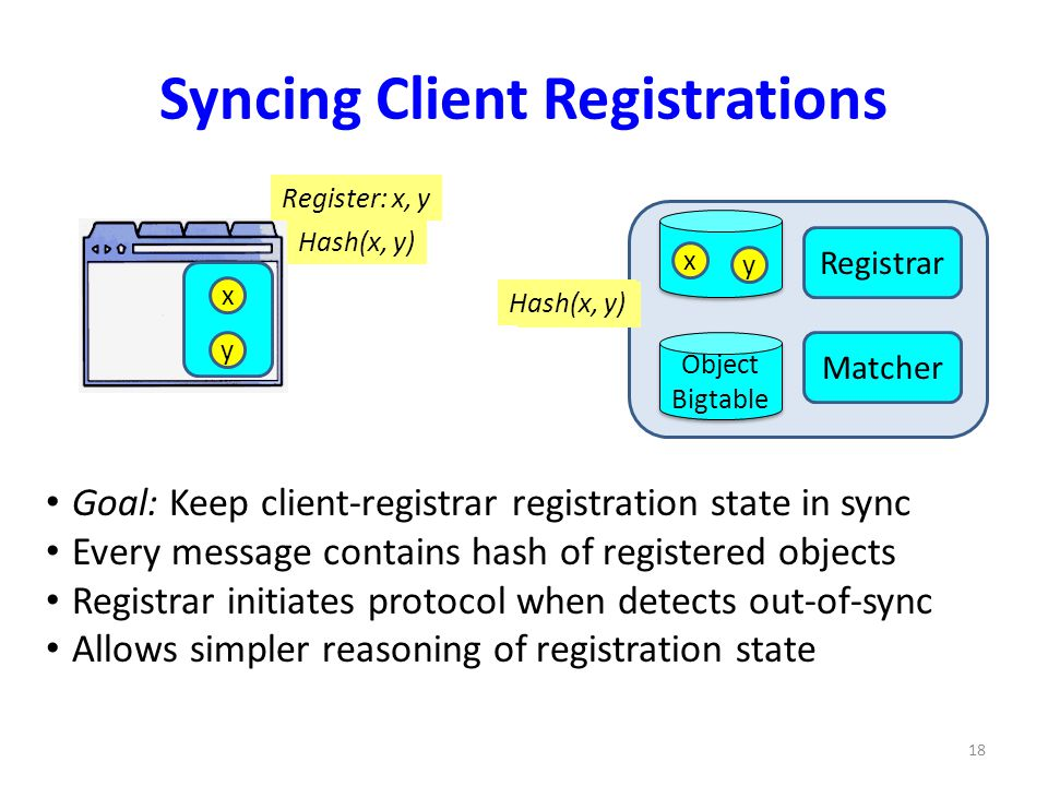 Registrar Matcher Object Bigtable Object Bigtable Register: x, y Syncing Client Registrations x y Hash(x, y) x y Goal: Keep client-registrar registrat