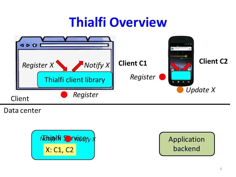 Thialfi Overview Thialfi client library Register XNotify X Client Data center X: C1, C2 Client C1 Client C2 Thialfi Service Update X Register Update X