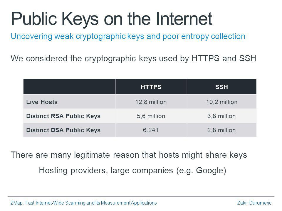 ZMap: Fast Internet-Wide Scanning and its Measurement ApplicationsZakir Durumeric Public Keys on the Internet We considered the cryptographic keys used by HTTPS and SSH There are many legitimate reason that hosts might share keys Hosting providers, large companies (e.g.
