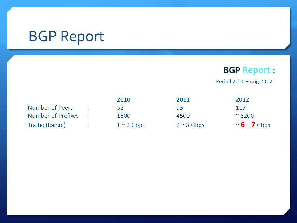 BGP Report BGP Report : Period 2010 – Aug 2012 : 201020112012 Number of Peers:5293117 Number of Prefixes :15004500~ 6200 Traffic (Range):1 ~ 2 Gbps2 ~