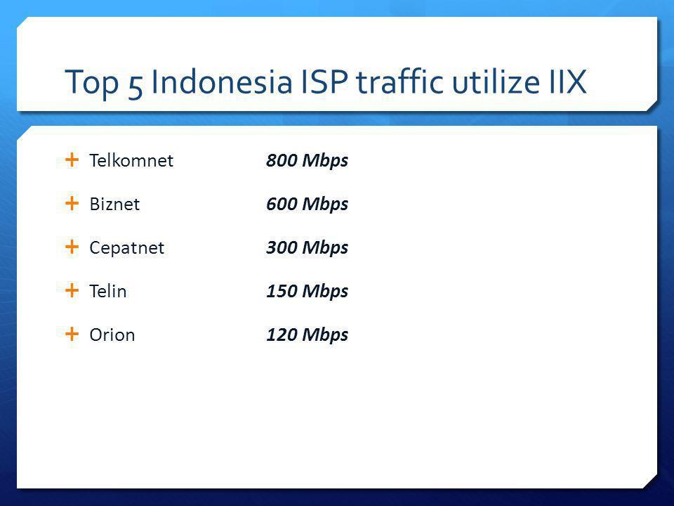 Top 5 Indonesia ISP traffic utilize IIX Telkomnet 800 Mbps Biznet 600 Mbps Cepatnet 300 Mbps Telin 150 Mbps Orion120 Mbps